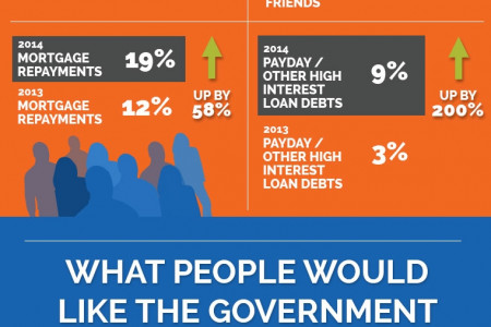 Personal Debt in the UK 2014 Edition Infographic
