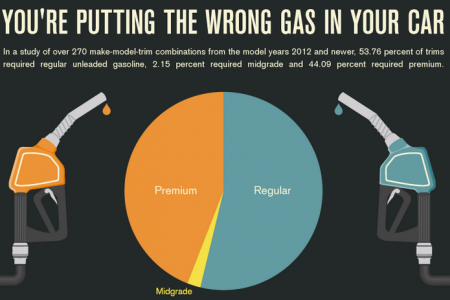 Your're putting the wrong gas in your car Infographic