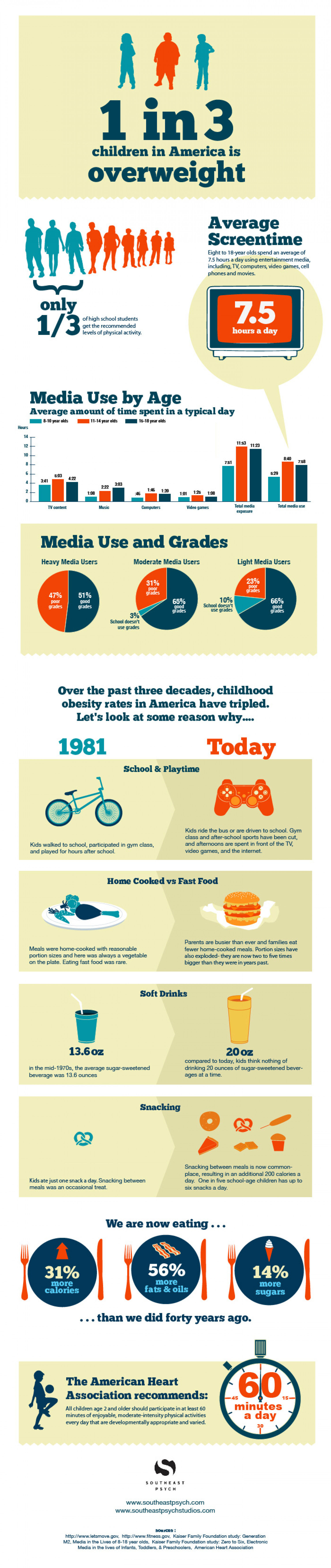 1 in 3 children in America is overweight Infographic