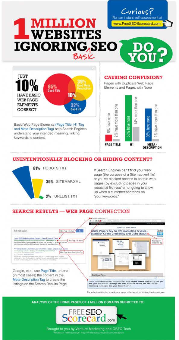 1 Million Websites Ignoring SEO Infographic