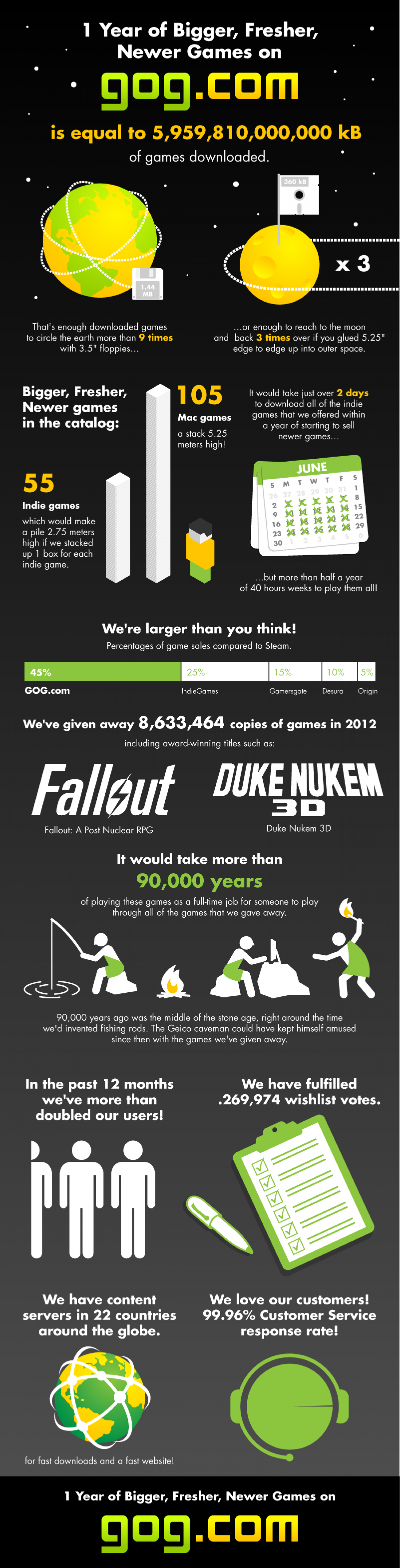 1 Year of Bigger, Fresher, Newer Games Infographic