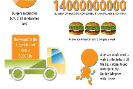 10 Amazing Facts About Burgers Infographic
