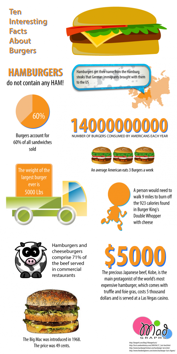 10 Amazing Facts About Burgers