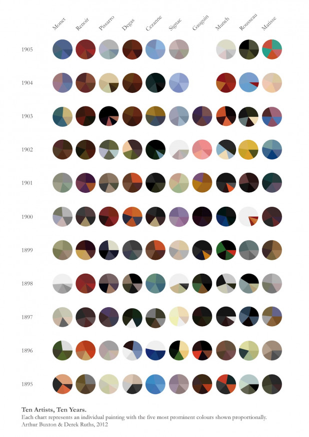 10 Artists, 10 Years: Color Palettes