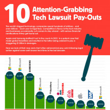 10 Attention-Grabbing Tech Lawsuit Pay-Outs Infographic