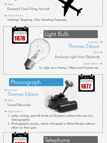 The Worlds Ten Best Inventions of all Times  Infographic