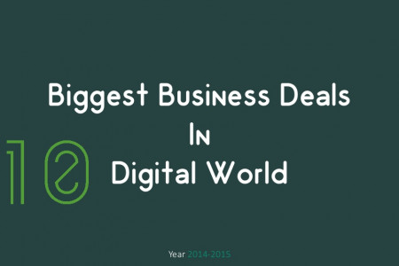10 Biggest Business Deals of 2014-15 in Digital World Infographic