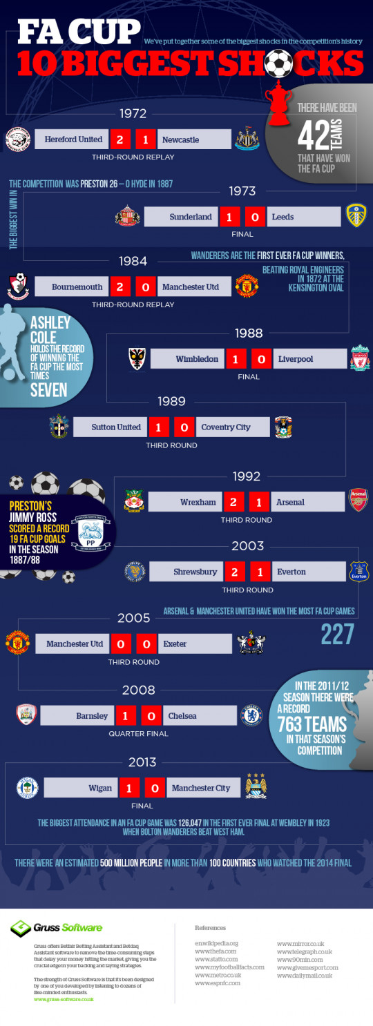 10 Biggest Shocks in FA Cup History [infographic]