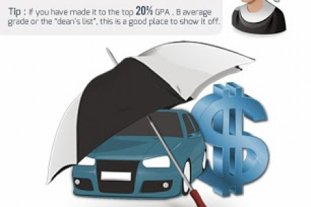 10 Car Insurance Discounts That Can Save You Money Infographic