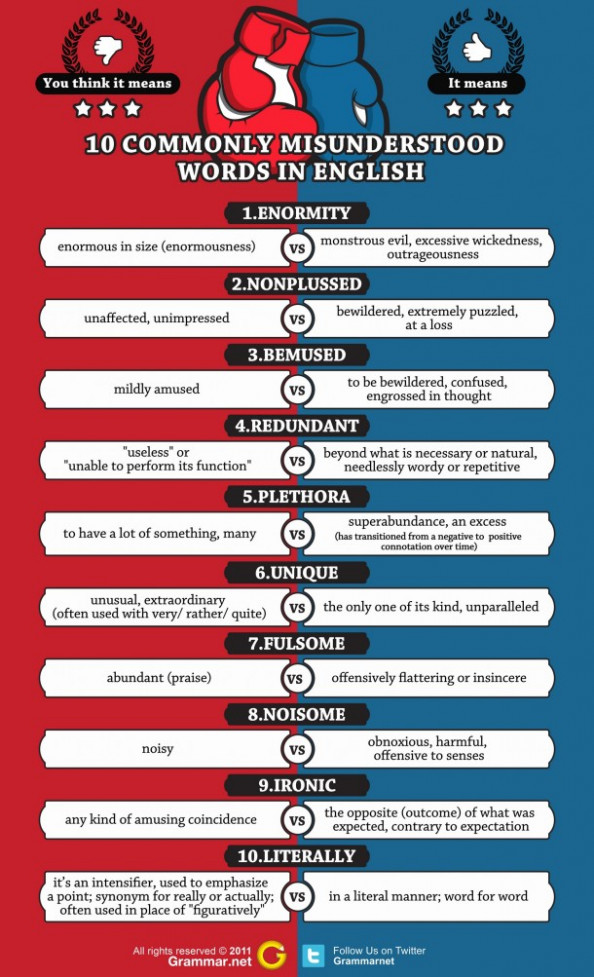 10 Commonly Misunderstood Words in English Infographic