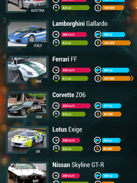 10 Coolest Police Cars Around The Globe! Infographic