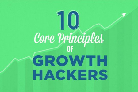 10 CORE PRINCIPLES OF GROWTH HACKERS Infographic