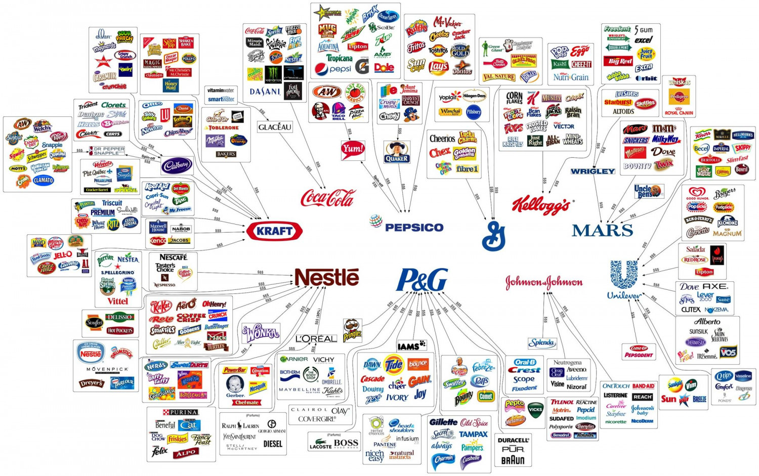 which corporations control the world   international