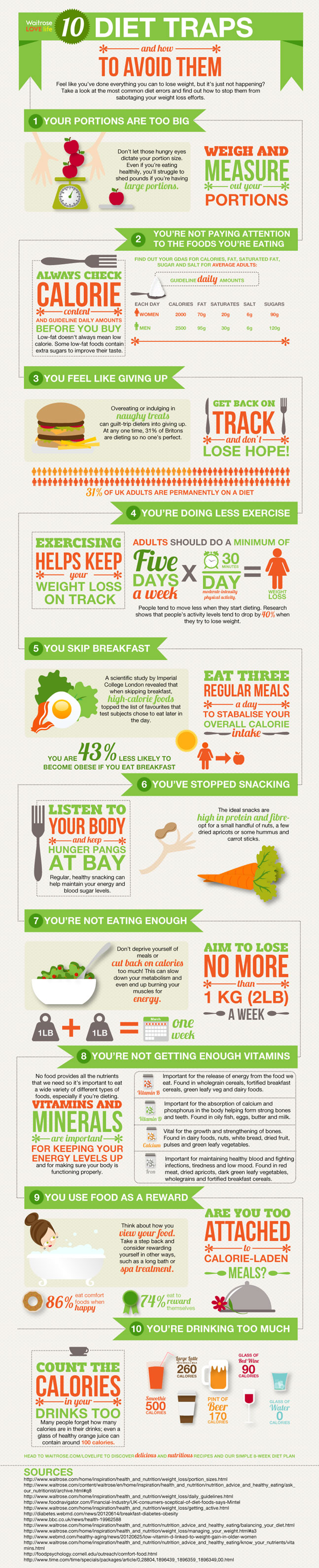 10 Traps to Avoid When Dieting Infographics Graphs.net