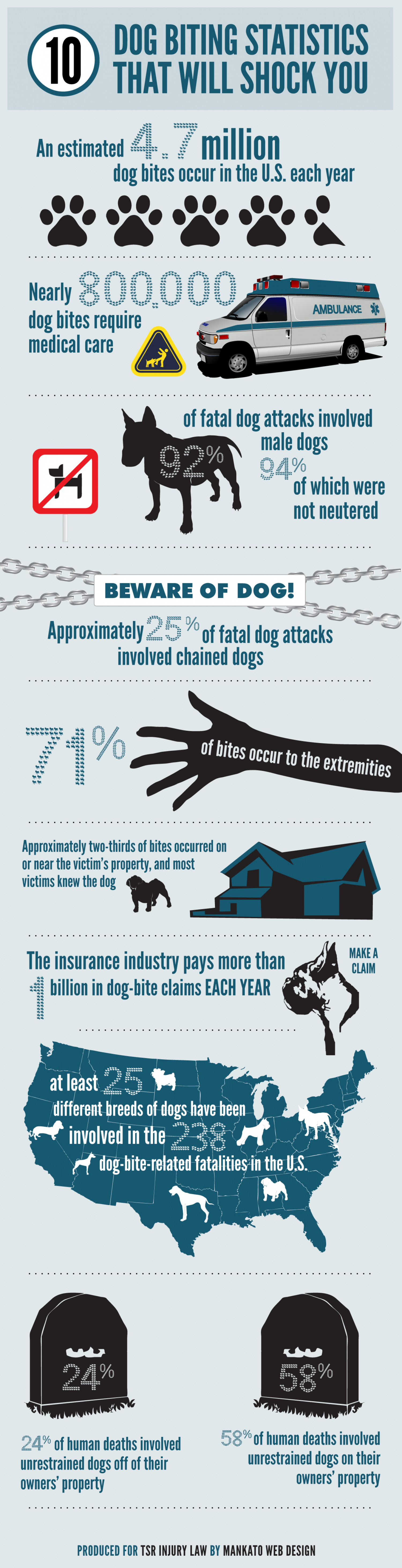 10 Dog Biting Statistics That Will Shock You Infographic
