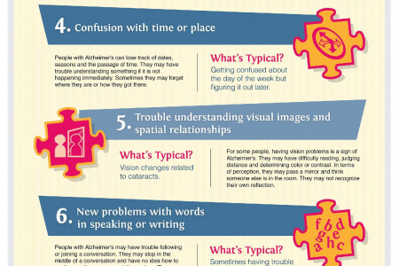 10 Early Signs & Symptoms of Alzheimer's Infographic
