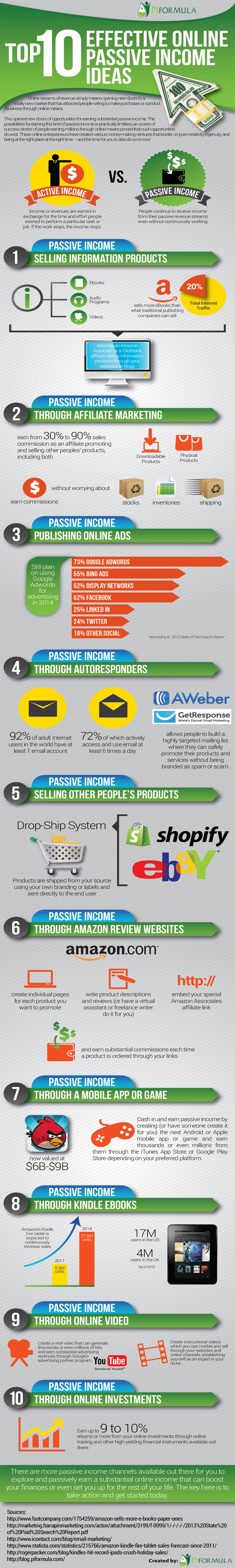 Top 10 Effective Online Passive Income Ideas [Infographic]