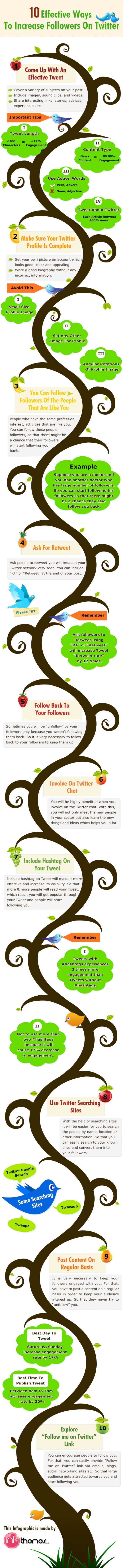 10 Effective Ways To Increase Followers On Twitter
