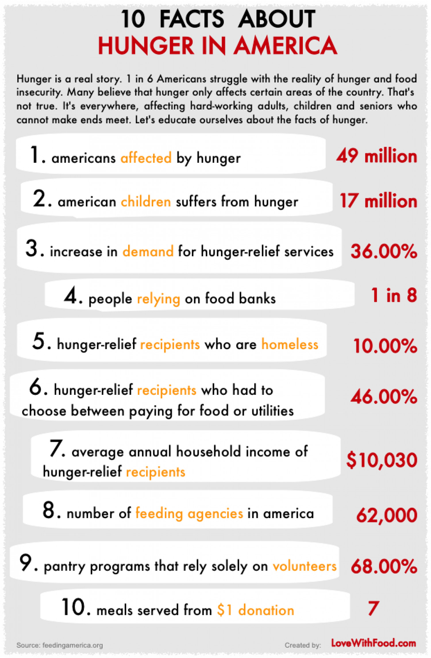 10 facts about hunger in america for American cuisine facts