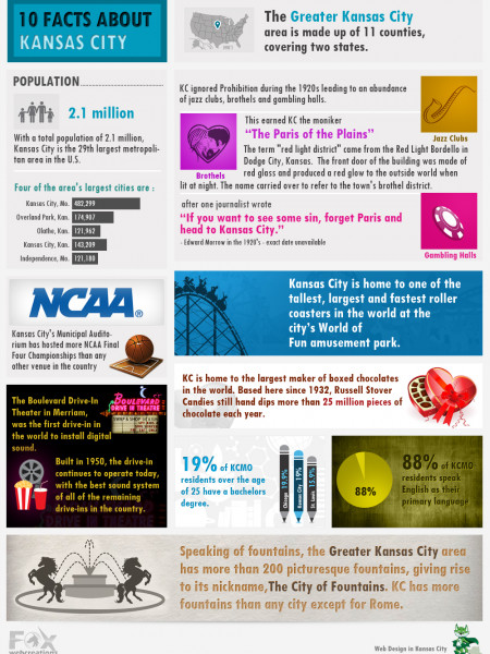 10 Facts About Kansas City Infographic