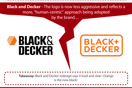 10 Famous Logo Shifts of 2014 and What They Teach Us!  Infographic
