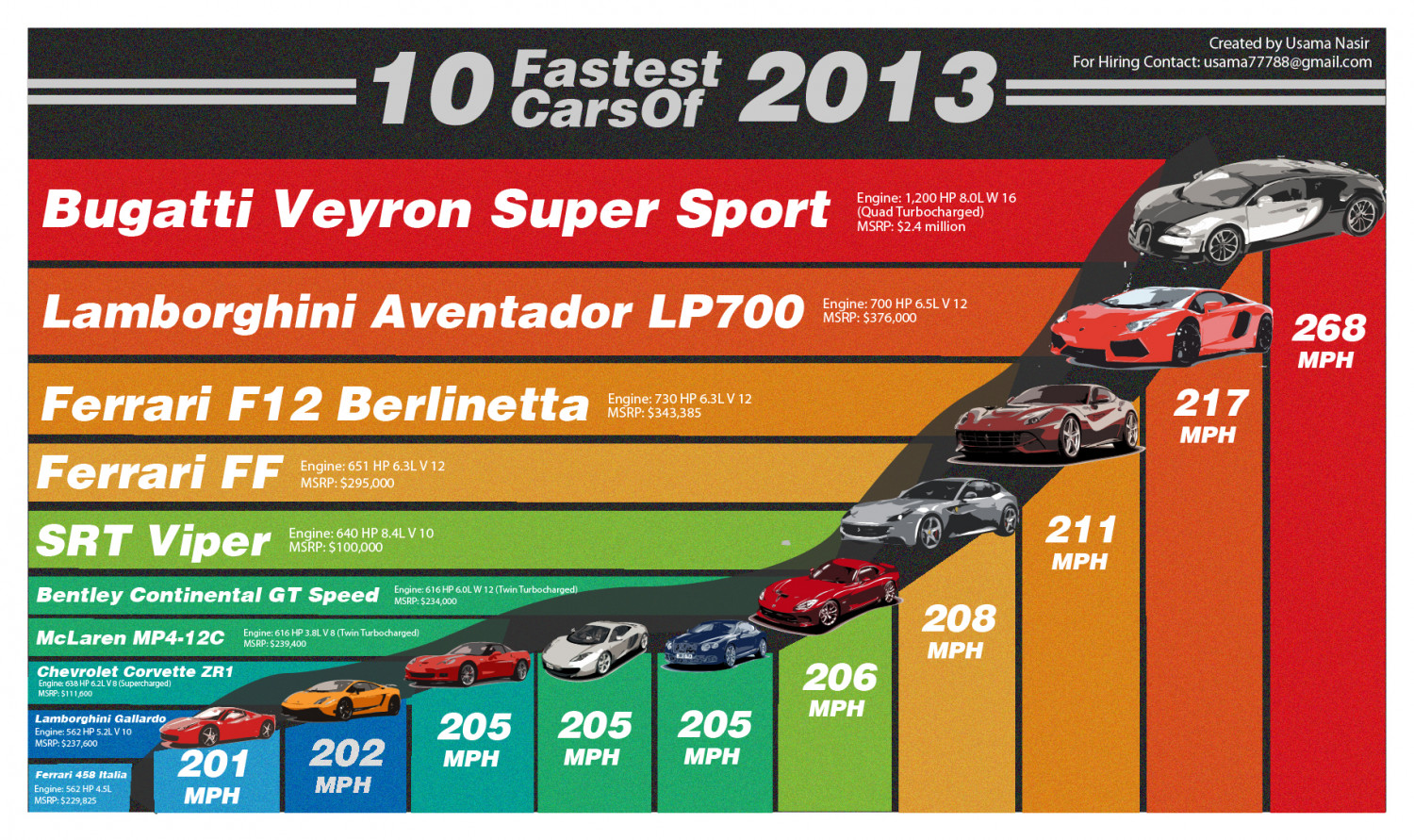 10 Fastest Cars of 2013 Infographic