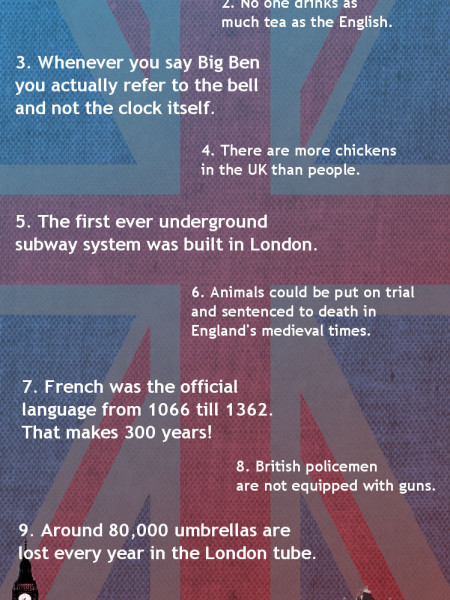10 Fun Facts About The Uk Infographic