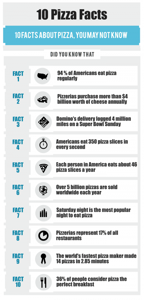 10 Pizza Facts