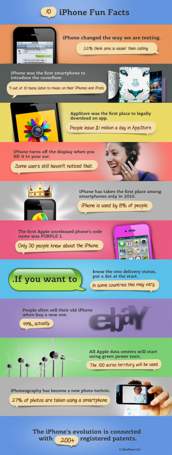 10 iPhone Fun Facts