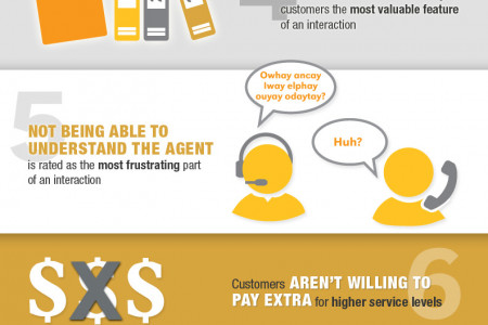 10 Key Findings About Customer Service - Interactive Intelligence Infographic