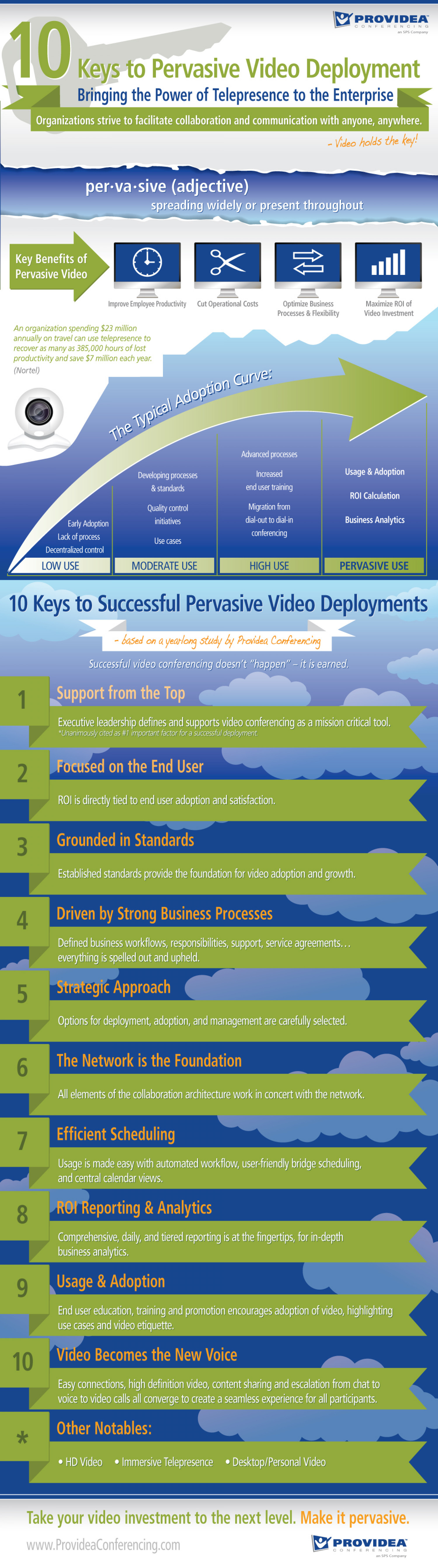 10 Keys to Pervasive Video Conferencing Infographic