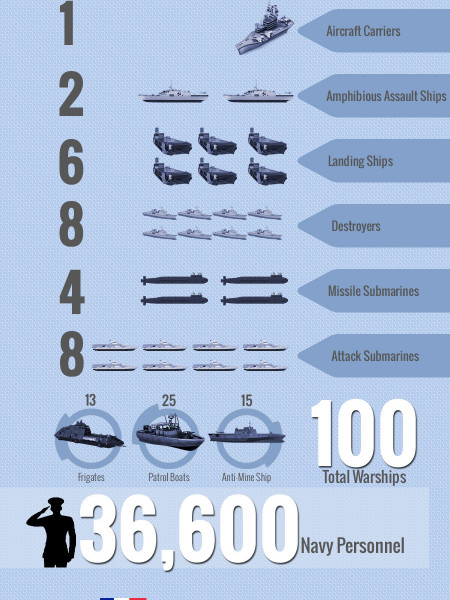 Worlds top 10 largest navies and their warships Infographic