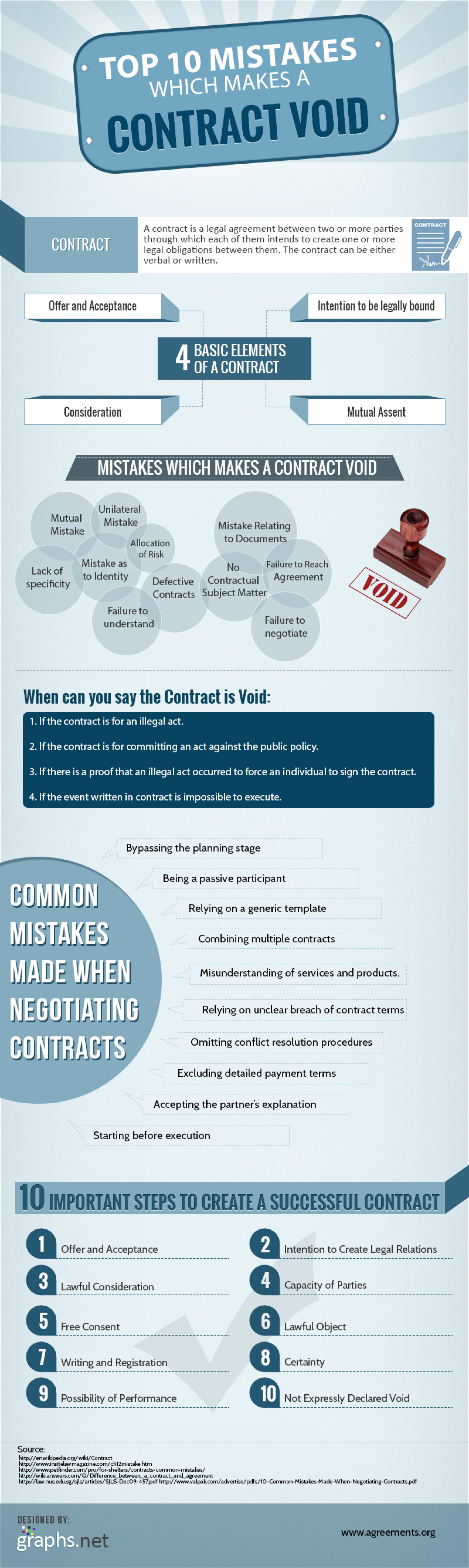10 mistakes which makes a contract void Infographic