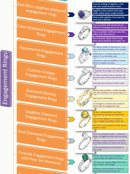 9 Most Beautiful Engagement Ring Trends Infographic