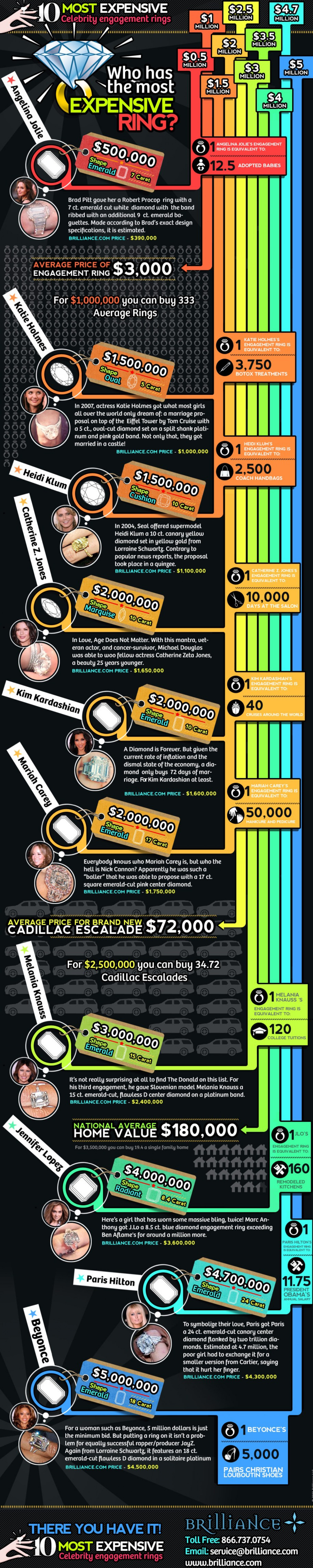 10 Most Expensive Celebrity Engagement Rings Infographic