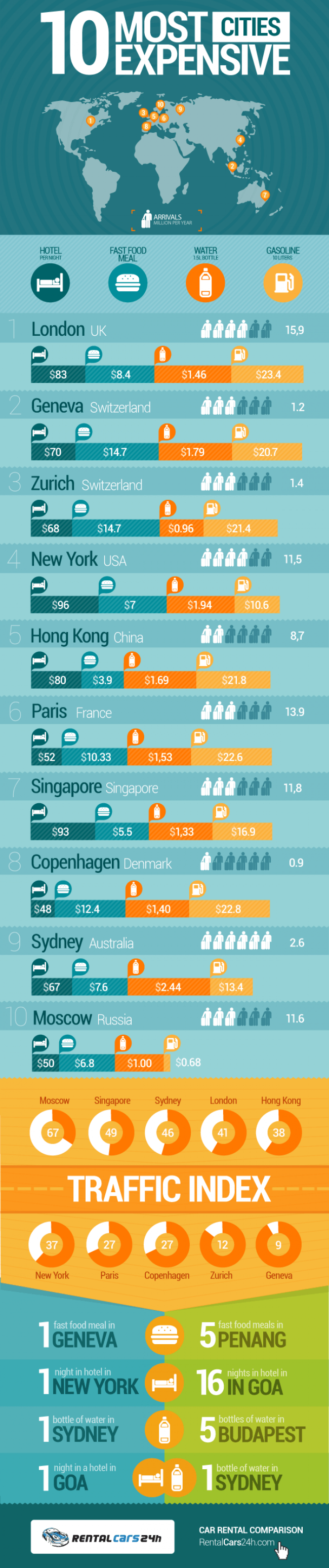 10 Most Expensive Cities