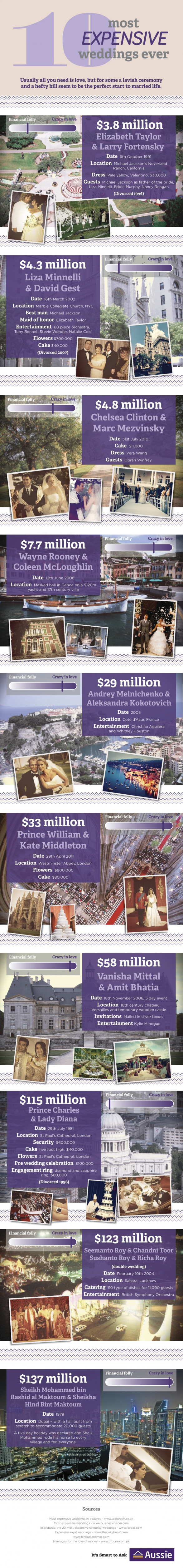 10 Most Expensive Weddings [Infographic]
