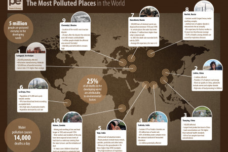 10 Most Polluted Places in the World Infographic