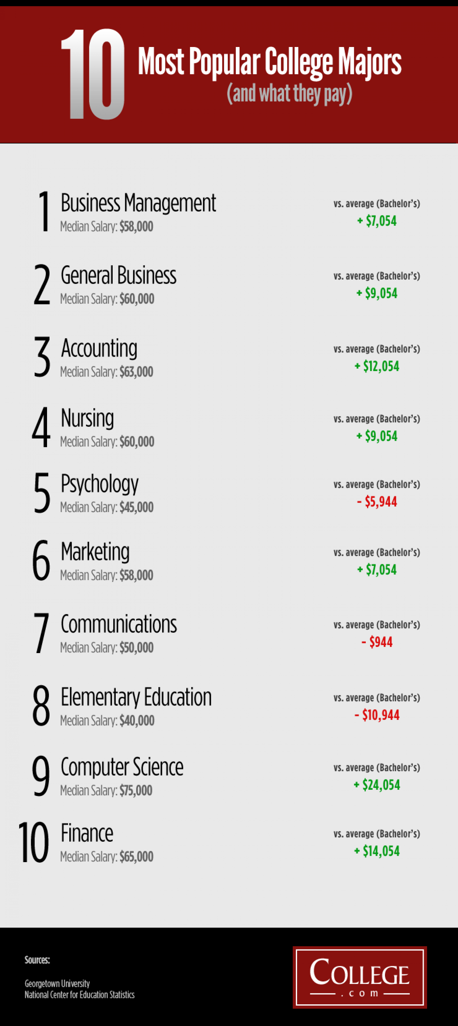 Esthetician most popular college majors