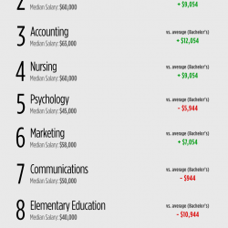 Pharmacy most popular college majors