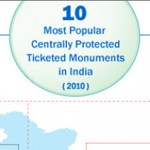 10 most popular Indian monuments amongst the domestic & foreign tourists Infographic