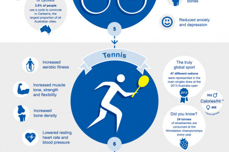 10 Most Popular Sports for Australians Over 50 Infographic