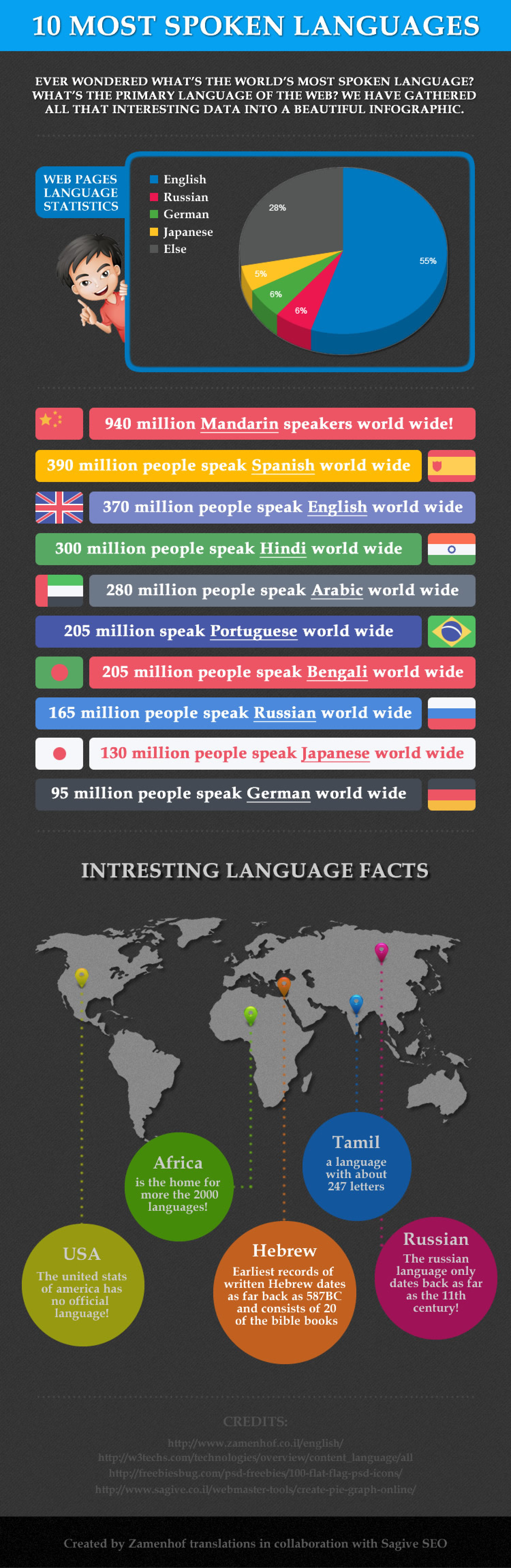 10 Most spoken languages Infographic