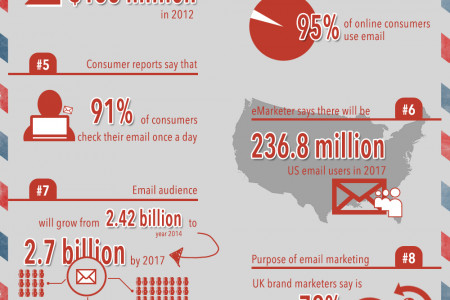 10 Must Know Email Marketing Stats 2014 Infographic