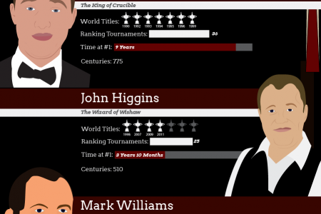 10 Number One Ranked Snooker Players Infographic
