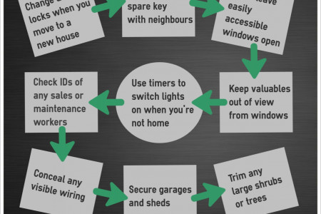 10 of the Best Home Security Measures Infographic