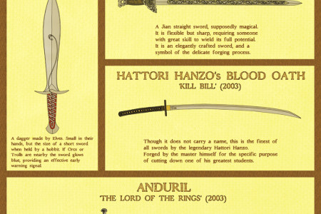 10 of the Most Iconic Swords in Fiction Infographic