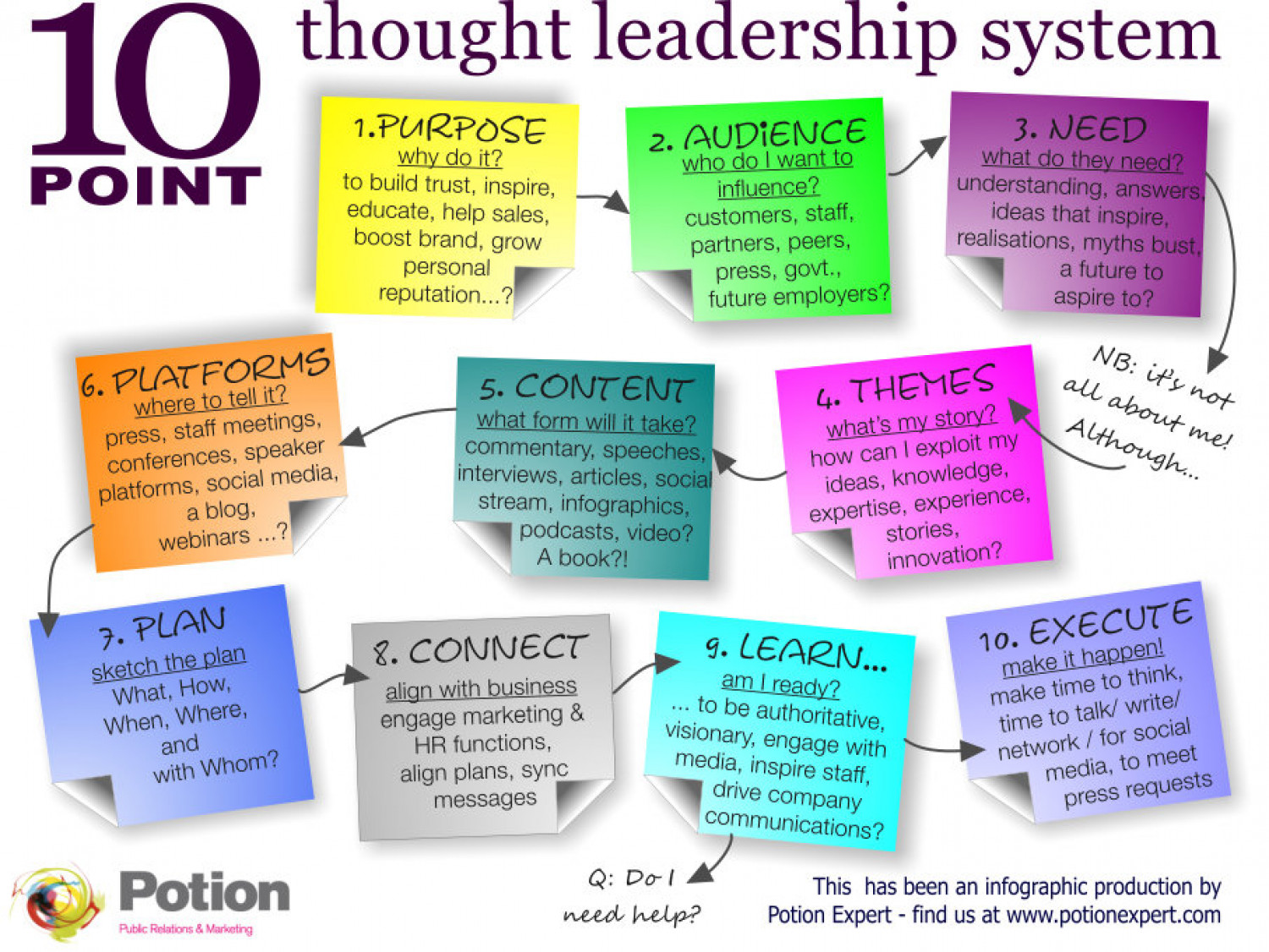 10 point thought leadership system Infographic