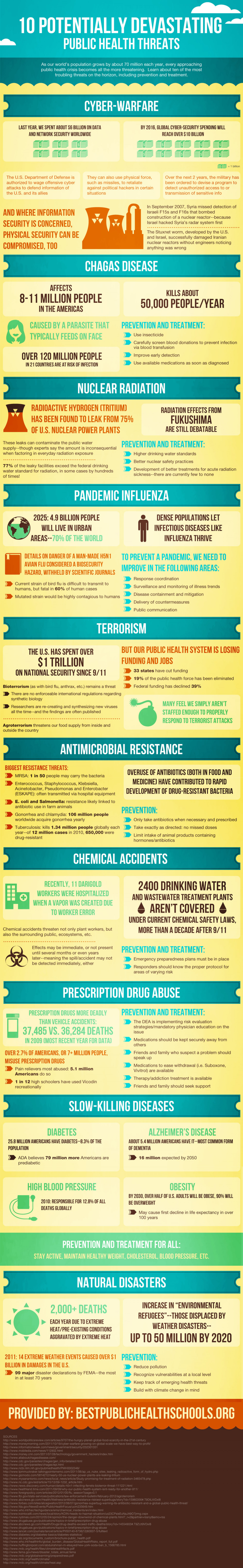 10 Potentially Devastating Public Health Threats Infographic