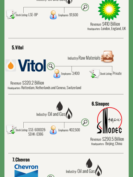 10 richest companies of 2013 Infographic